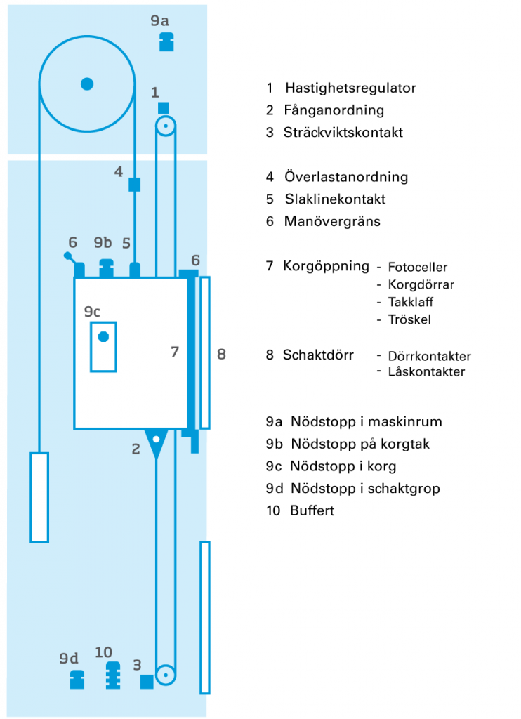 Hiss - Tekniska beskrivning